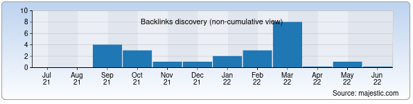 Referring Domains Discovery Chart from Majestic SEO for afsun.uz