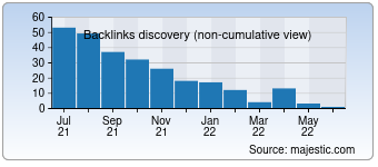 Majestic Backlink History Chart for agenceurope.com