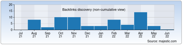 Referring Domains Discovery Chart from Majestic SEO for ages.uz
