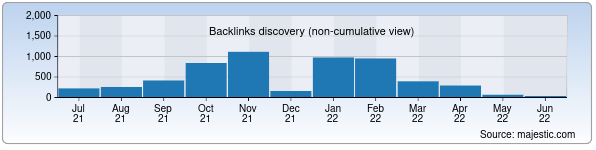 Referring Domains Discovery Chart from Majestic SEO for agrobirja.uz