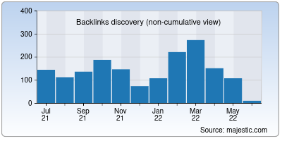 backlinks of agvbank.co.in