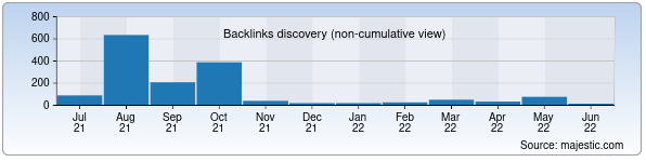 Referring Domains Discovery Chart from Majestic SEO for aim.uz