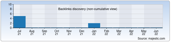 Referring Domains Discovery Chart from Majestic SEO for aimp.zn.uz