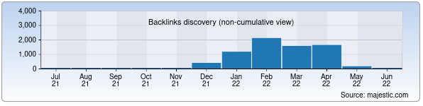 Referring Domains Discovery Chart from Majestic SEO for aircool.uz