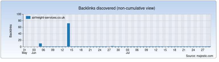 airfreight-services.co.uk Backlink History Chart