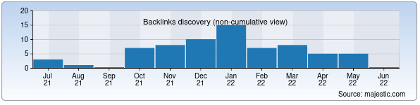 Referring Domains Discovery Chart from Majestic SEO for airport-tashkent.uz