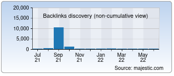 Majestic Backlink History Chart for akcp-shop.de