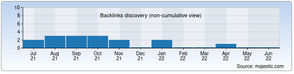 Referring Domains Discovery Chart from Majestic SEO for akmx.uz