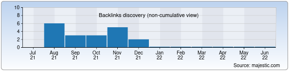 Referring Domains Discovery Chart from Majestic SEO for akula.uz