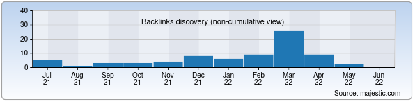 Referring Domains Discovery Chart from Majestic SEO for akusherstvo.uz