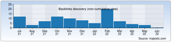Referring Domains Discovery Chart from Majestic SEO for alba.uz