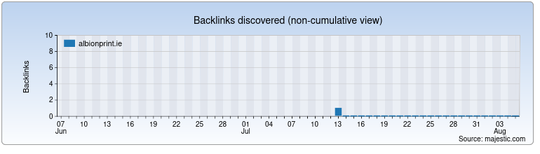 albionprint.ie Backlink History Chart