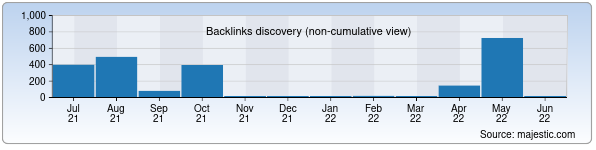 Referring Domains Discovery Chart from Majestic SEO for alfagroup.uz