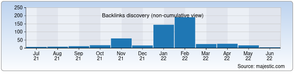 Referring Domains Discovery Chart from Majestic SEO for alfakom.uz
