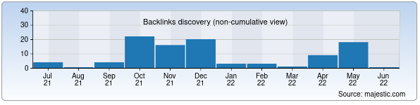 Referring Domains Discovery Chart from Majestic SEO for alfalife.uz