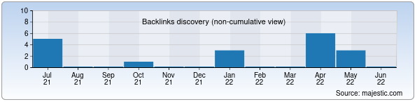Referring Domains Discovery Chart from Majestic SEO for algo.ubtuit.uz