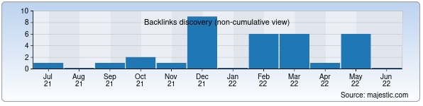 Referring Domains Discovery Chart from Majestic SEO for alif.uz