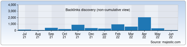 Referring Domains Discovery Chart from Majestic SEO for allads.uz