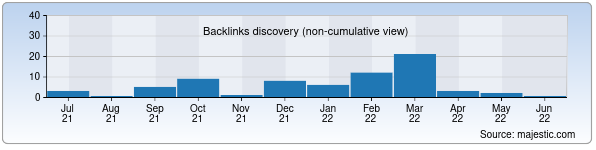 Referring Domains Discovery Chart from Majestic SEO for allbest.uz