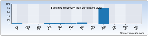 Referring Domains Discovery Chart from Majestic SEO for alldroid.uz
