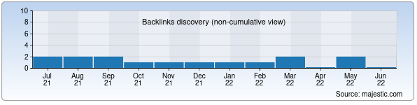 Referring Domains Discovery Chart from Majestic SEO for allmax.uz