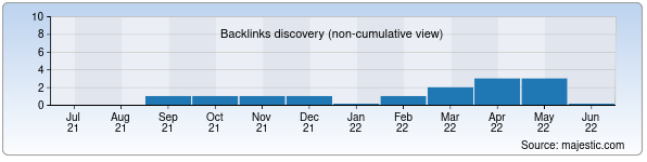Referring Domains Discovery Chart from Majestic SEO for allnews.uz