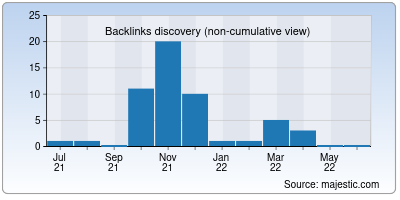 backlinks of allsnap.org