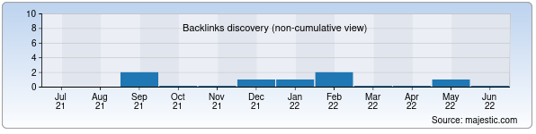 Referring Domains Discovery Chart from Majestic SEO for allstroy.uz