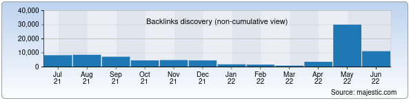 google.co.in - Backlinks History