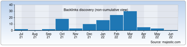 Referring Domains Discovery Chart from Majestic SEO for almalyk.uz