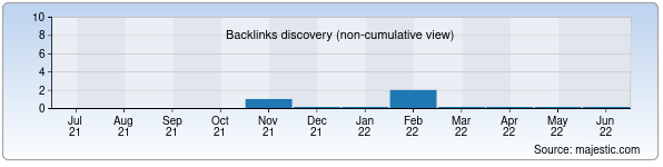 Referring Domains Discovery Chart from Majestic SEO for almar.uz