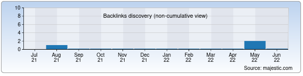 Referring Domains Discovery Chart from Majestic SEO for alomat.uz