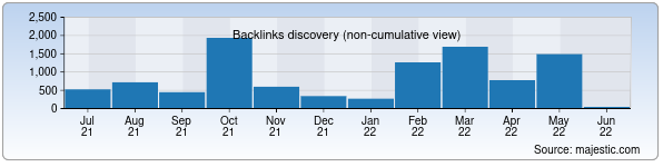 Referring Domains Discovery Chart from Majestic SEO for aloqabank.uz