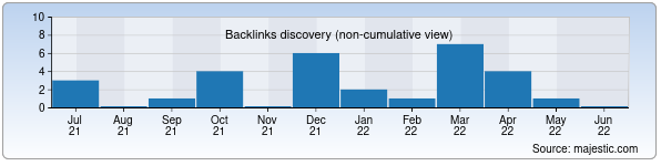 Referring Domains Discovery Chart from Majestic SEO for aloqaloyiha.uz