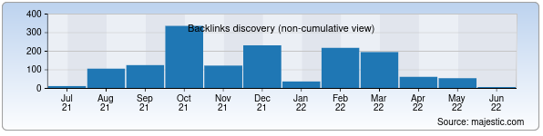 Referring Domains Discovery Chart from Majestic SEO for aloqamuzeyi.uz