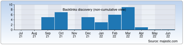 Referring Domains Discovery Chart from Majestic SEO for alpinist.uz