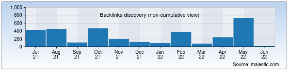 Referring Domains Discovery Chart from Majestic SEO for alskom.uz