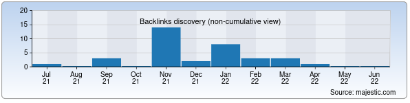 Referring Domains Discovery Chart from Majestic SEO for aluwed.uz
