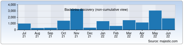 Referring Domains Discovery Chart from Majestic SEO for andijan.uz