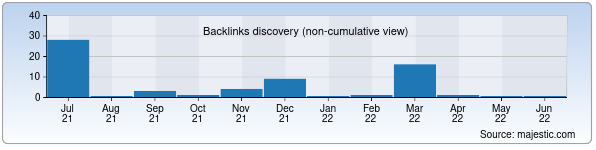Referring Domains Discovery Chart from Majestic SEO for andijon.adliya.uz