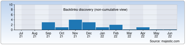 Referring Domains Discovery Chart from Majestic SEO for andijonnoma.uz