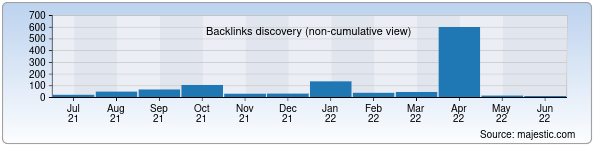 Referring Domains Discovery Chart from Majestic SEO for andmiedu.uz