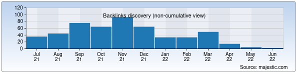 Referring Domains Discovery Chart from Majestic SEO for andqxi.uz