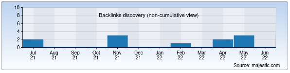 Referring Domains Discovery Chart from Majestic SEO for andreev.uz