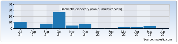 Referring Domains Discovery Chart from Majestic SEO for andrology.uz