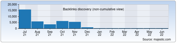 Referring Domains Discovery Chart from Majestic SEO for anhor.uz