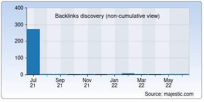 backlinks of anifiles.org