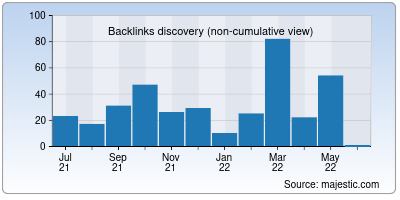backlinks of animall.in