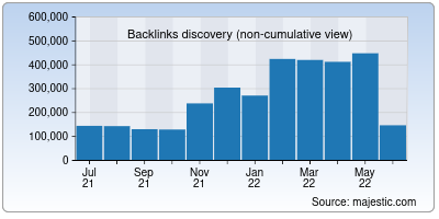 backlinks of aninews.in