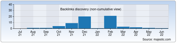 Referring Domains Discovery Chart from Majestic SEO for anketka.uz